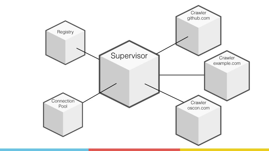 Supervisor Registry Connection Pool Crawler git...