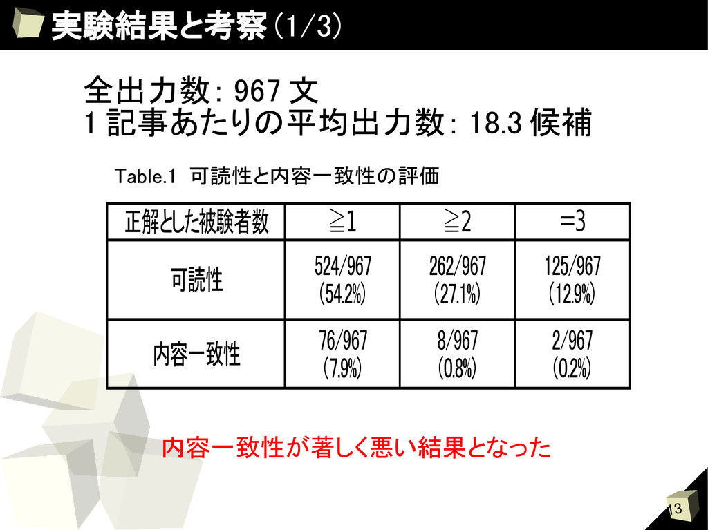 13 実験結果と考察 (1/3) 全出力数: 967 文 1 記事あたりの平均出力数: 18....