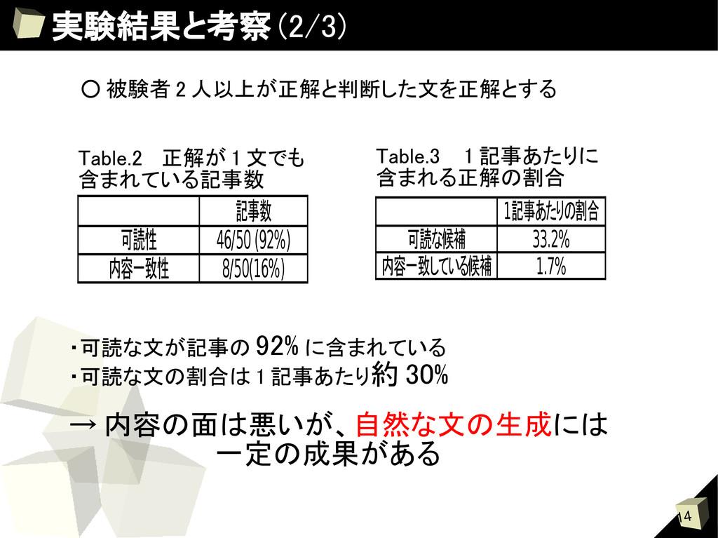 14 実験結果と考察 (2/3) 記事数 可読性 46/50 (92%) 内容一致性 8/50...