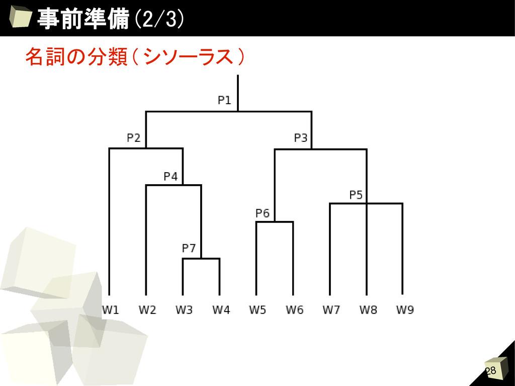 28 事前準備 (2/3) 名詞の分類 ( シソーラス )