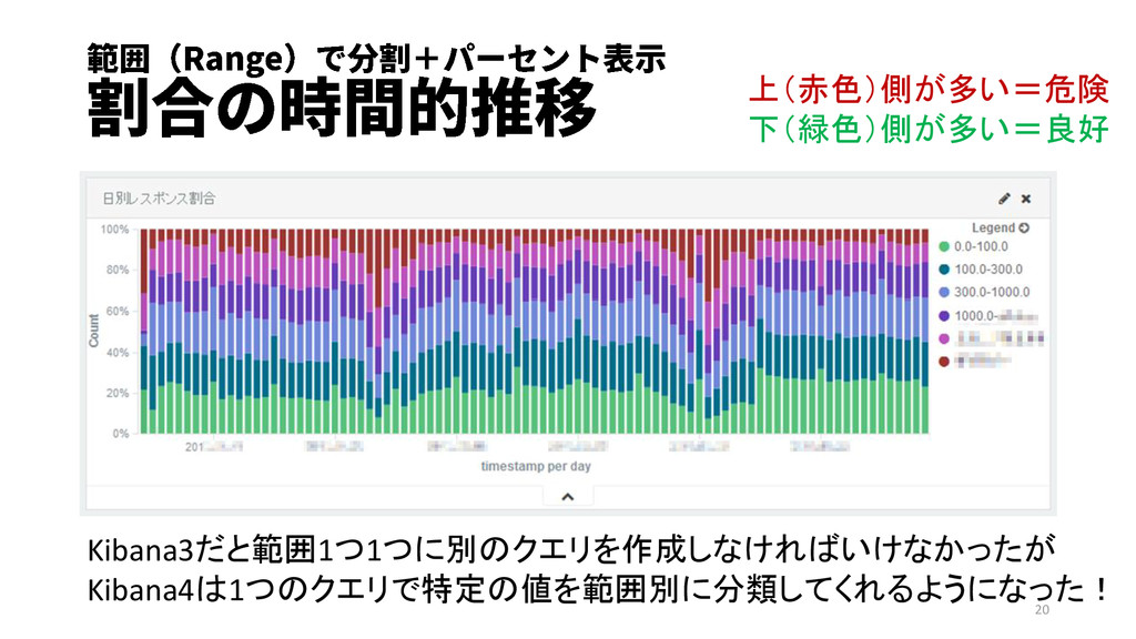 上(赤色)側が多い=危険 下(緑色)側が多い=良好 Kibana3だと範囲1つ1つに別のクエリ...