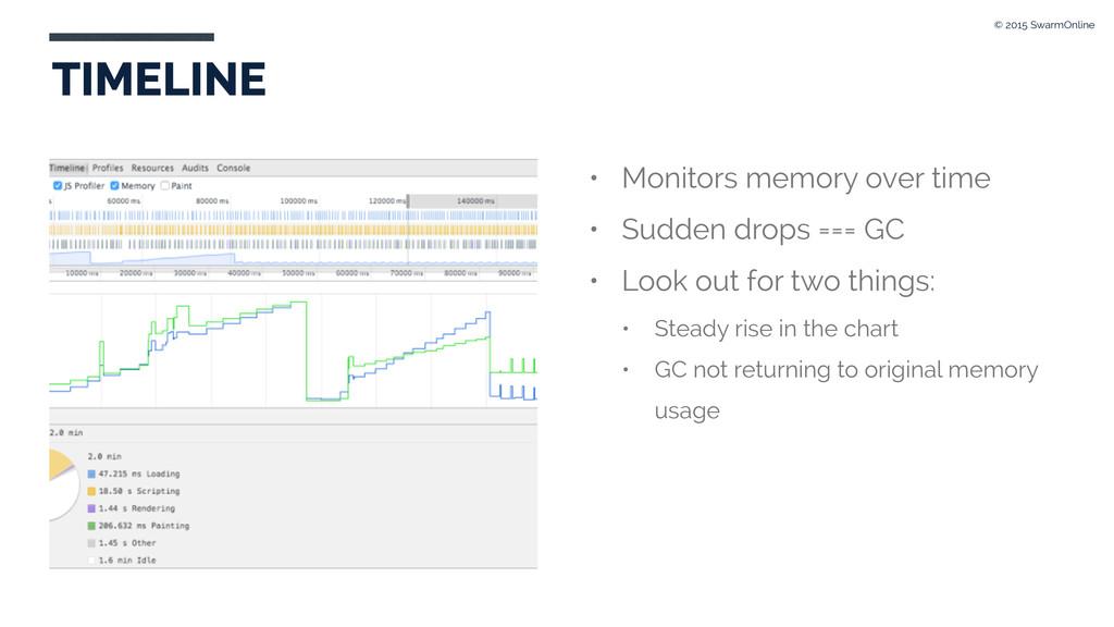 • Monitors memory over time • Sudden drops === ...