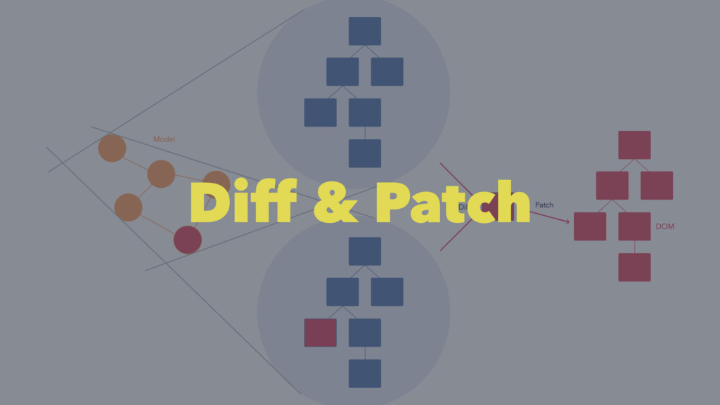 Diff & Patch