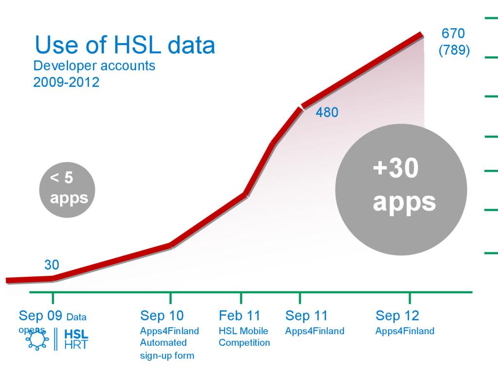 Use of HSL data Developer accounts 2009-2012 Se...