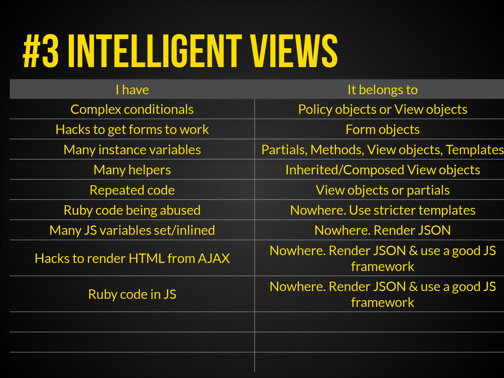 #3 INTELLIGENT VIEWS I have It belongs to Compl...
