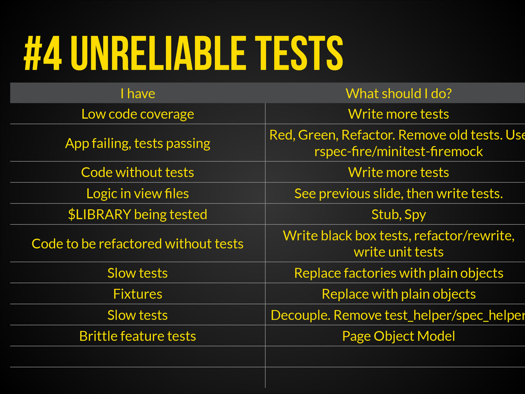 #4 Unreliable Tests I have What should I do? Lo...
