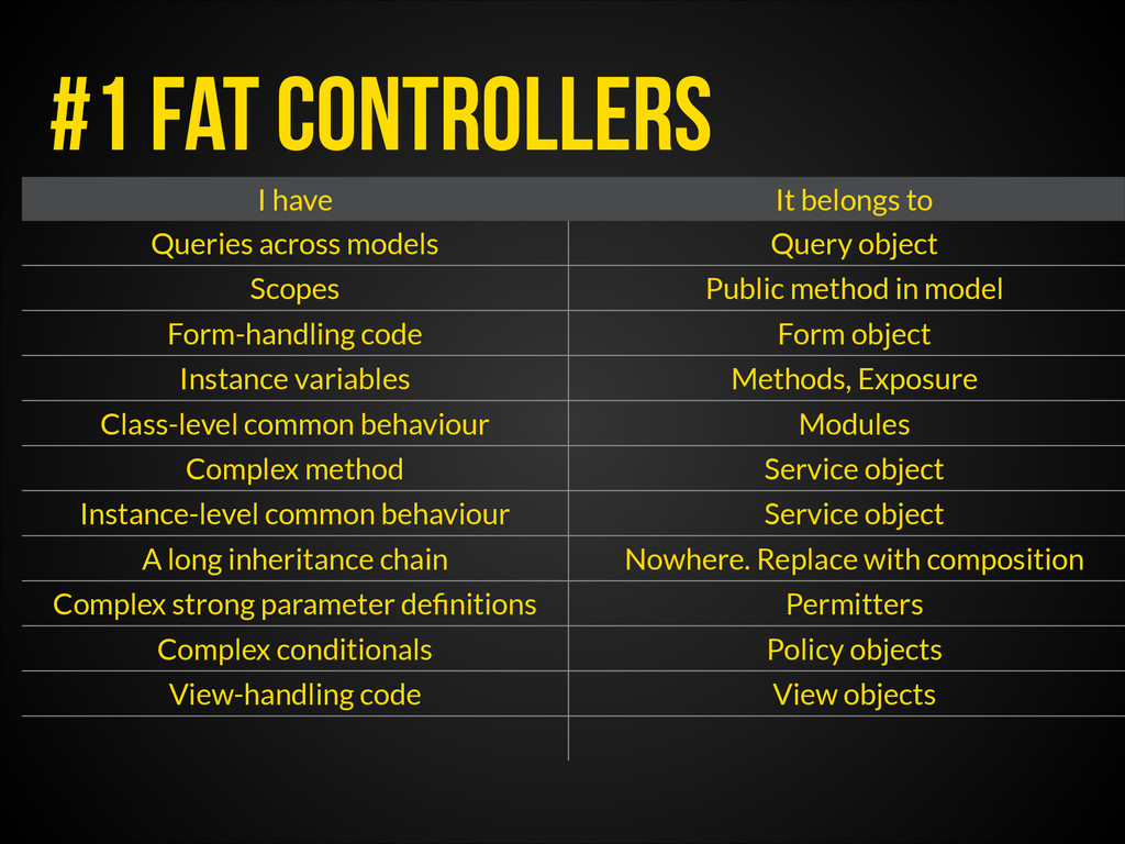 #1 fat Controllers I have It belongs to Queries...