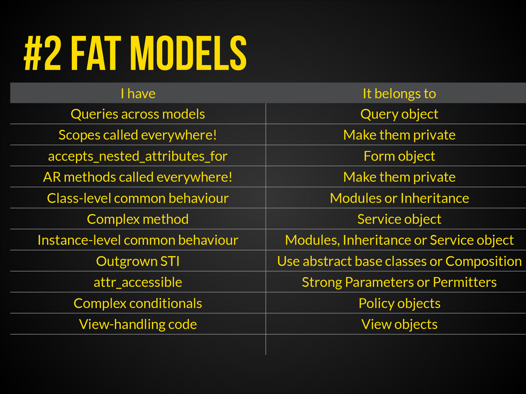 #2 fat models I have It belongs to Queries acro...