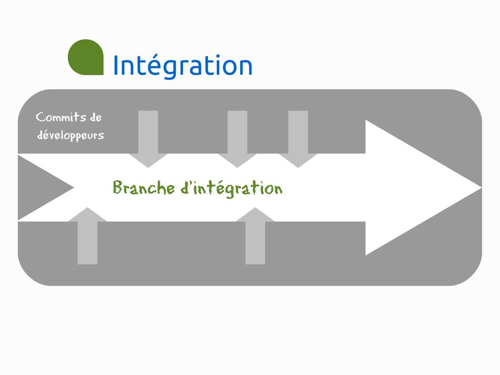Intégration Branche d'intégration Commits de dé...
