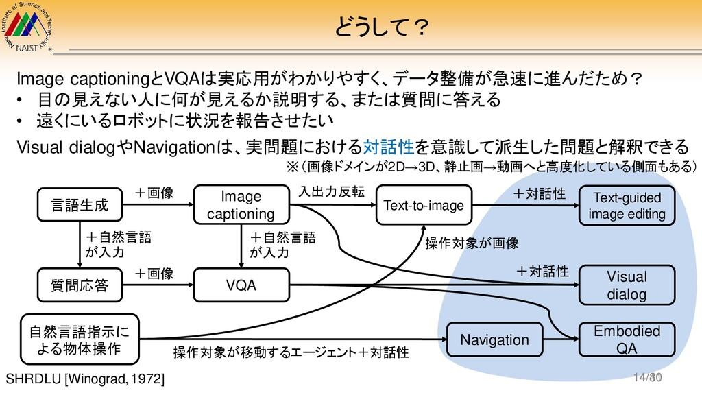 どうして? Image captioningとVQAは実応用がわかりやすく、データ整備が急速に...