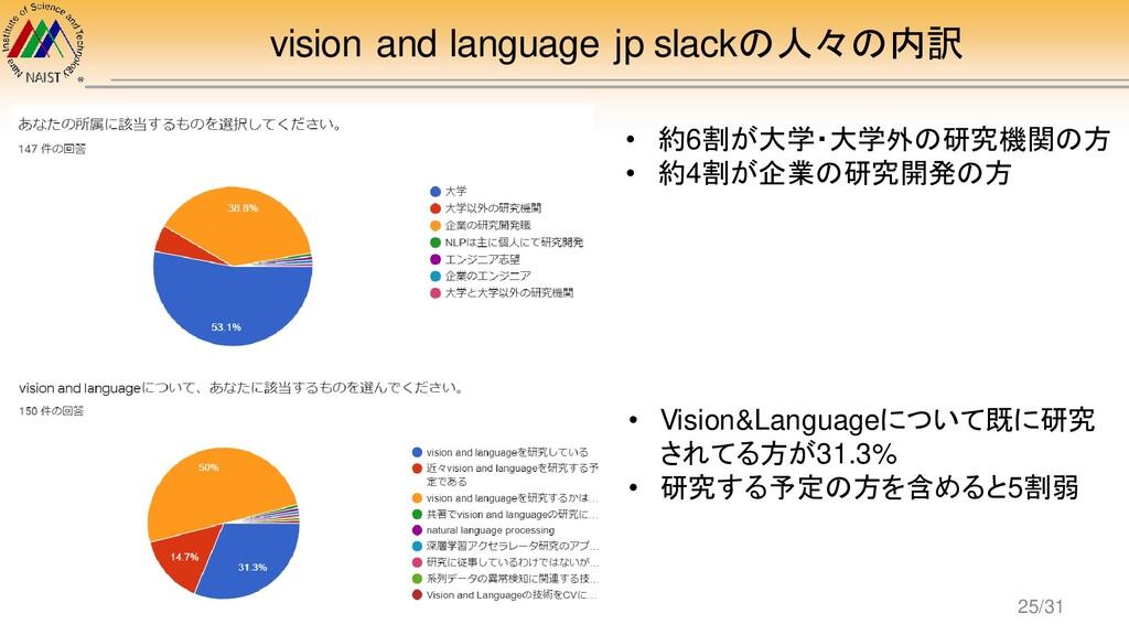 vision and language jp slackの人々の内訳 • 約6割が大学・大学外...