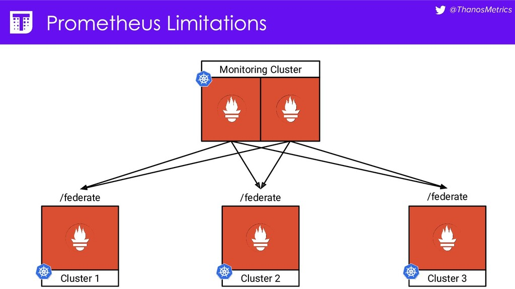 @ThanosMetrics Monitoring Cluster Cluster 1 Clu...