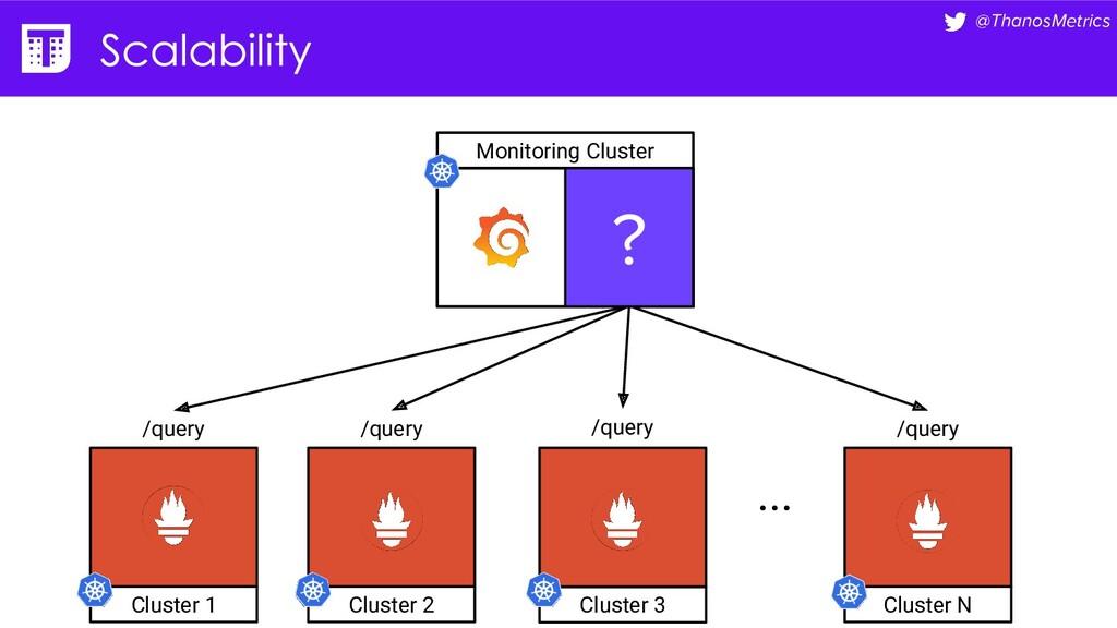 @ThanosMetrics Monitoring Cluster /query /query...