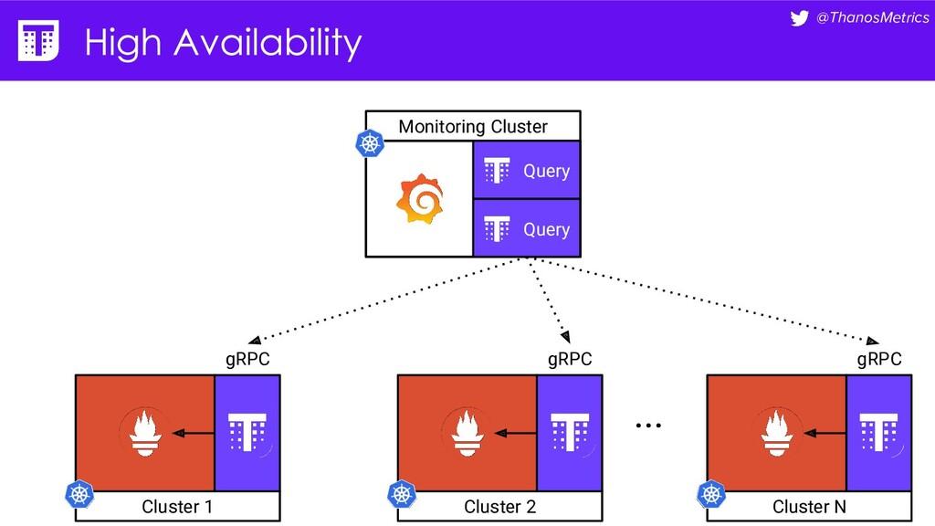 @ThanosMetrics Monitoring Cluster Cluster 1 gRP...