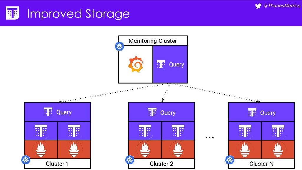 @ThanosMetrics Monitoring Cluster Cluster 1 ......