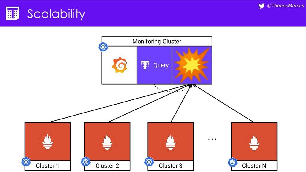 @ThanosMetrics Monitoring Cluster ... Cluster 1...