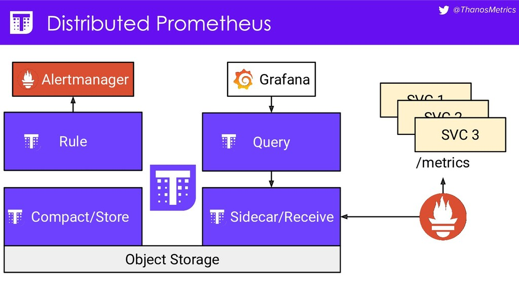 @ThanosMetrics Object Storage Compact/Store Rul...