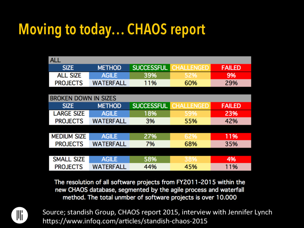 Moving to today… CHAOS report Source; standi...