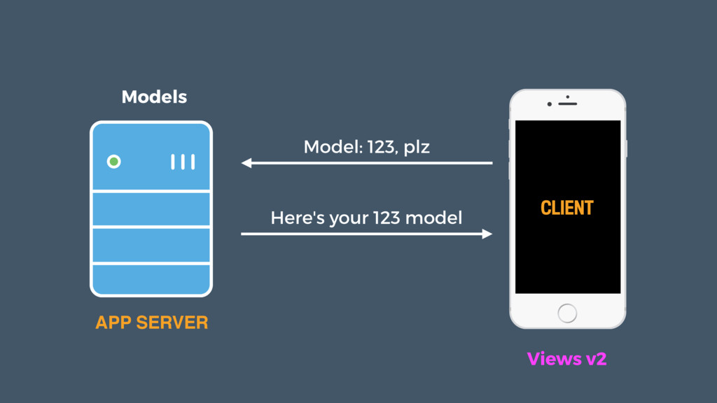 Models Views v2 Here's your 123 model CLIENT Mo...