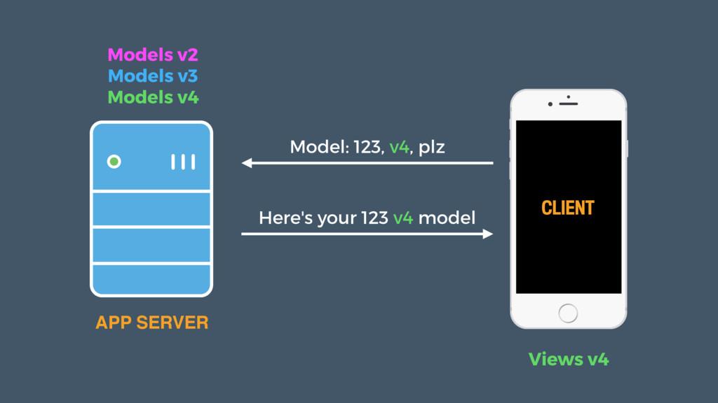 CLIENT APP SERVER Models v2 Models v3 Models v4...