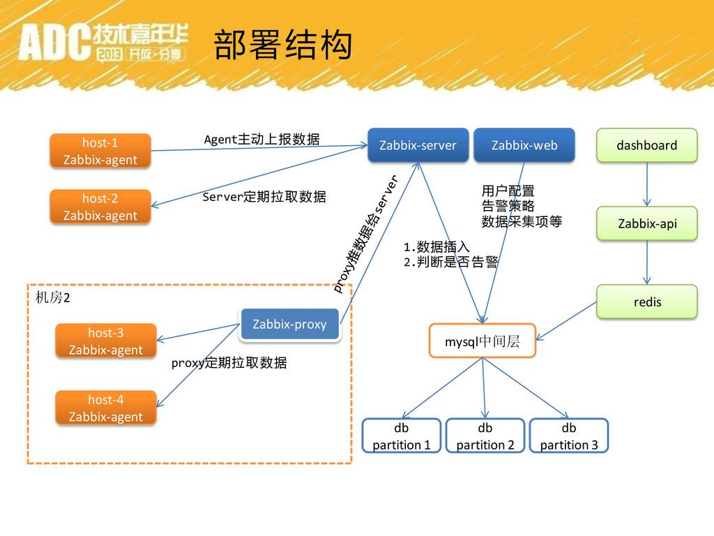 部署结构 Zabbix-server mysql中间层 Zabbix-web host-1 Z...