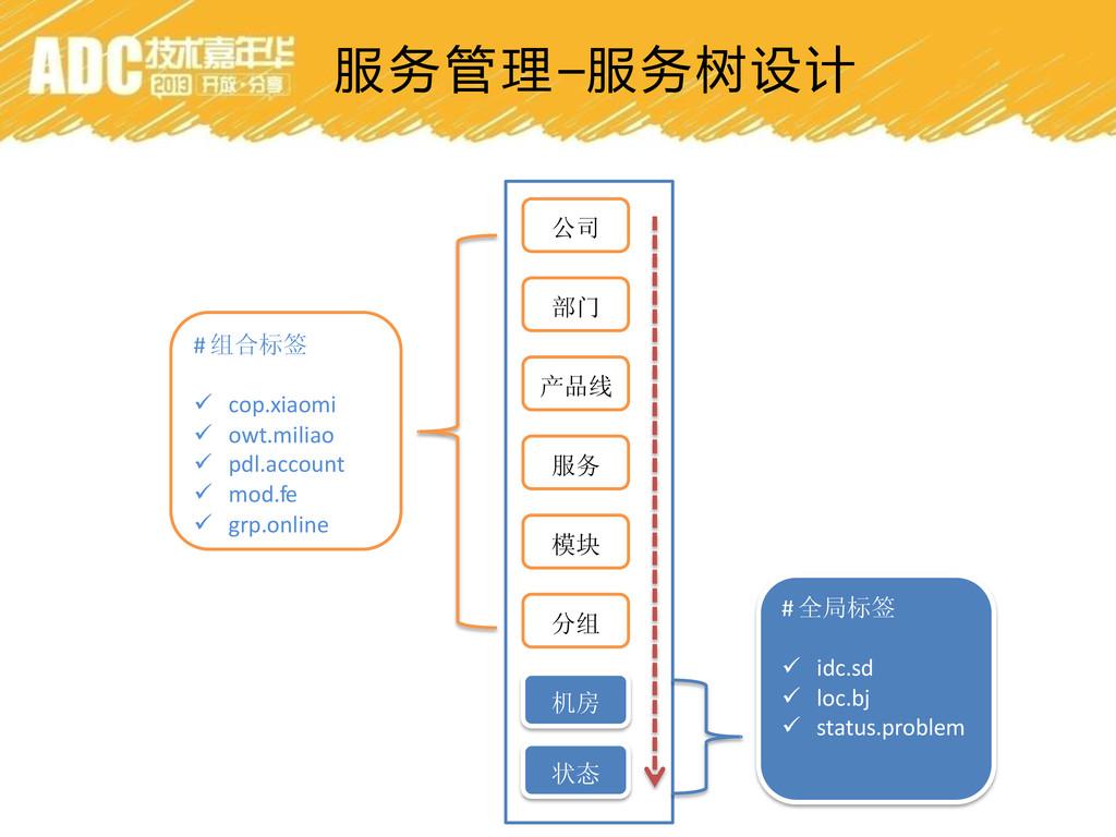 服务管理–服务树设计 公司 部门 产品线 服务 模块 分组 机房 状态 # 组合标签  co...