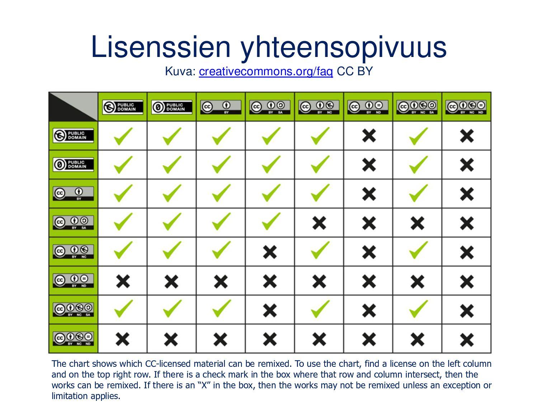 Artikkelit avoimesta jakamisesta Laakso, M. (20...