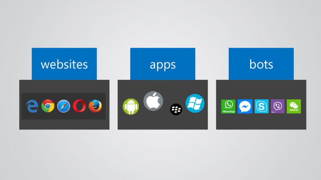 websites bots apps