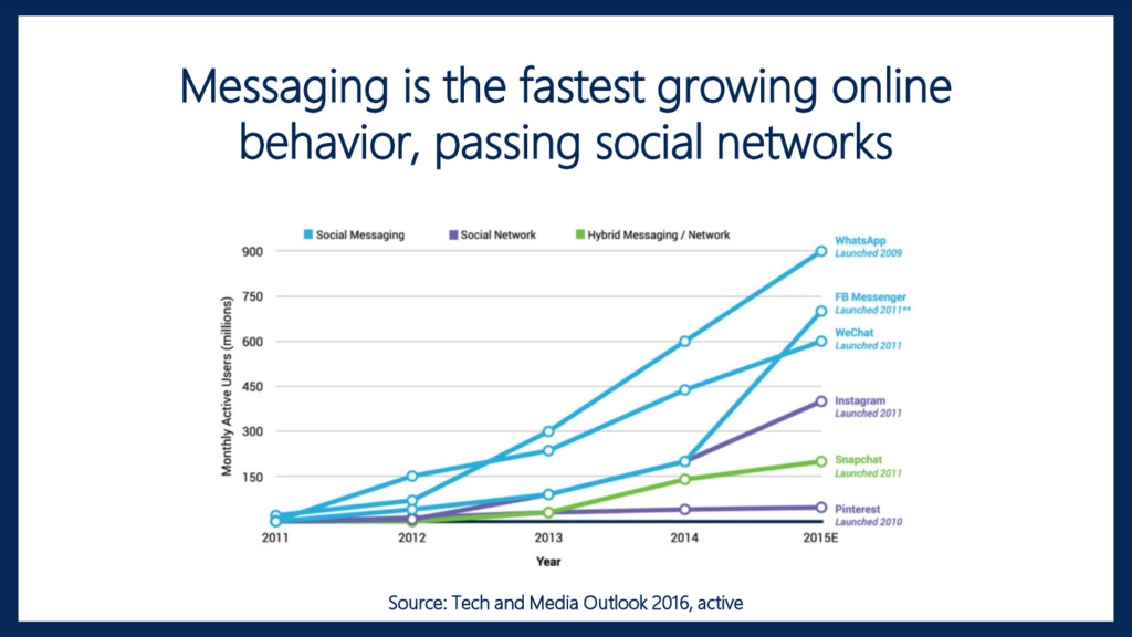 Messaging is the fastest growing online behavio...