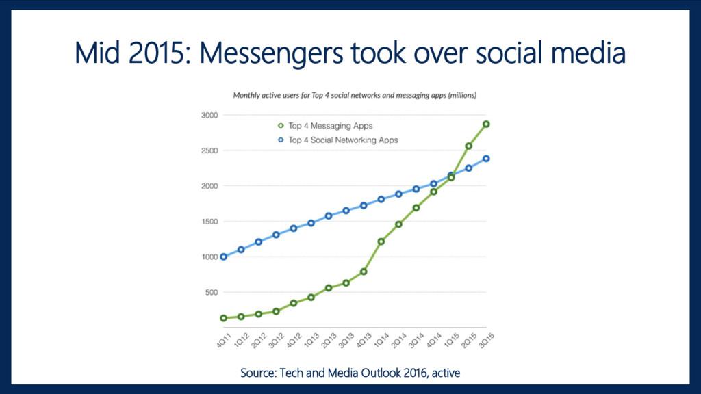 Mid 2015: Messengers took over social media Sou...