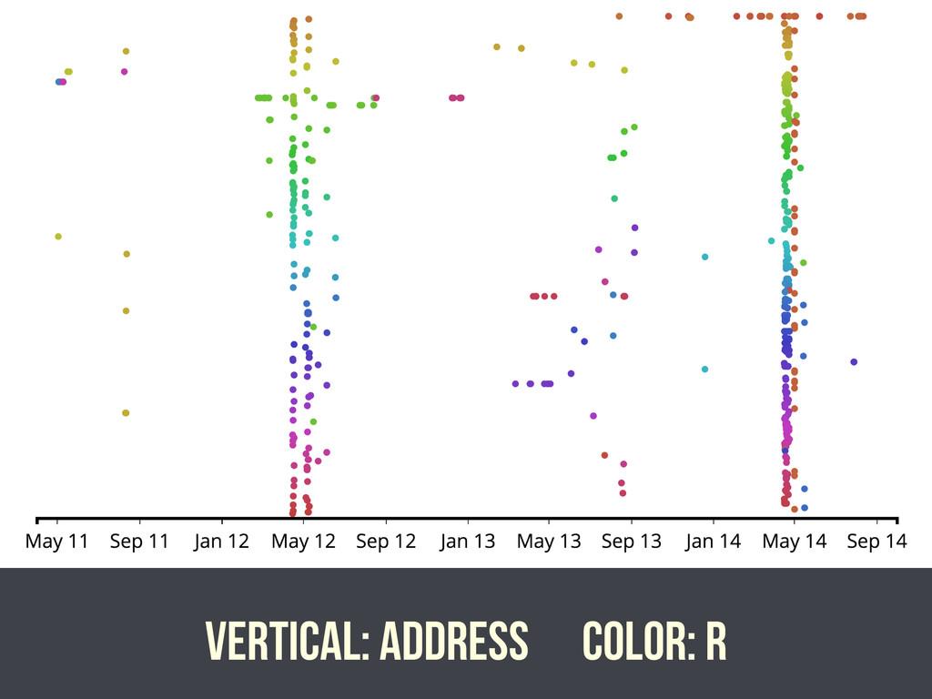 Vertical: address Color: r