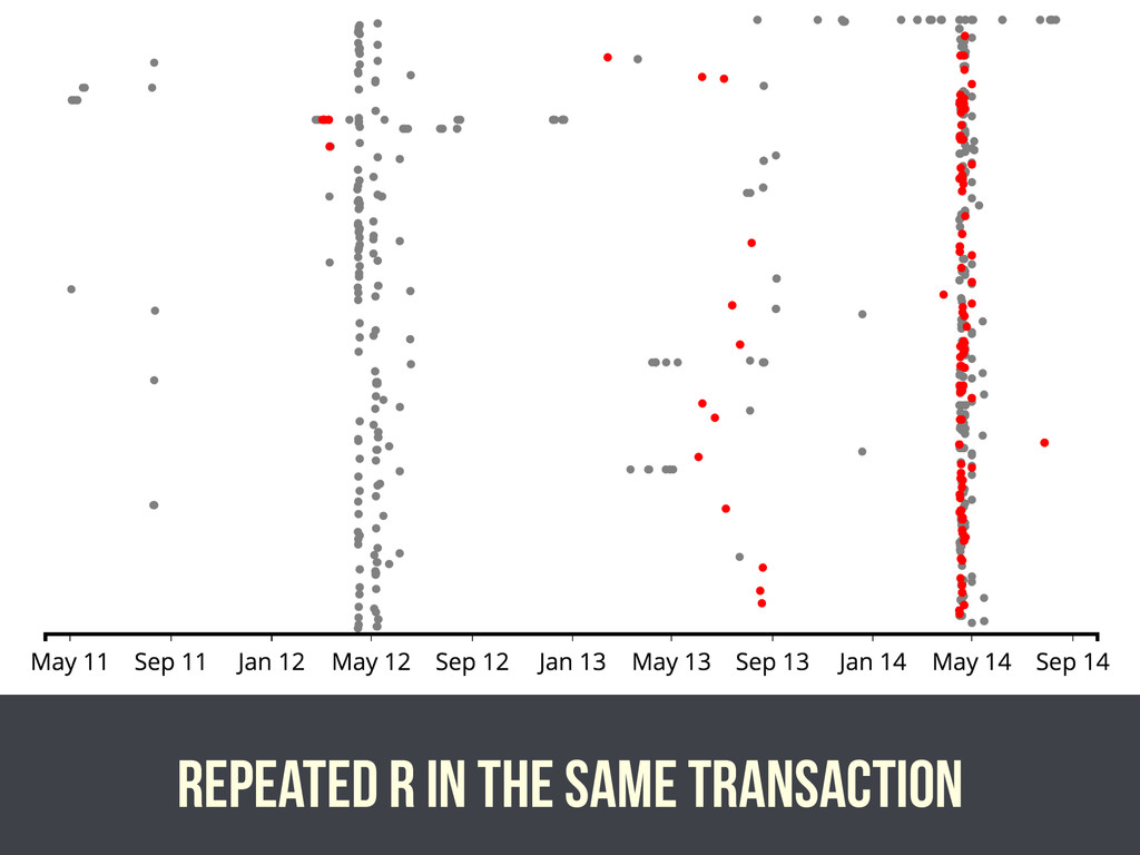 Repeated r in the same transaction