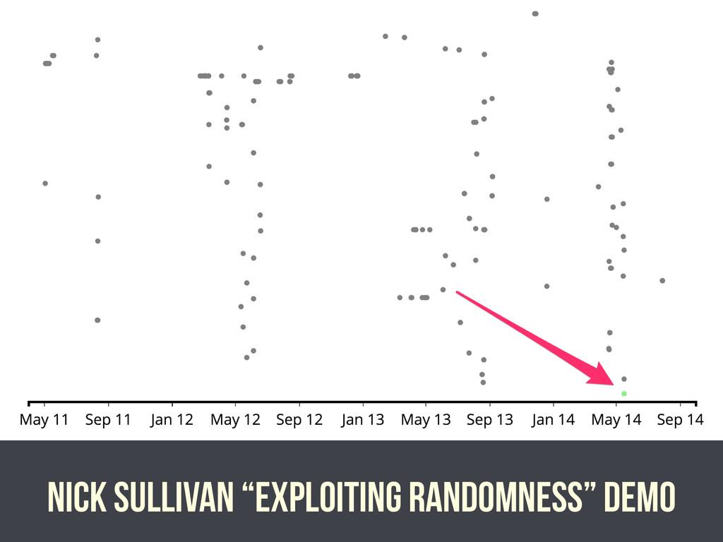 "Nick sullivan ""exploiting randomness"" demo"