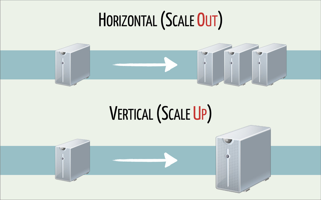 HORIZONTAL (SCALE OUT) VERTICAL (SCALE UP)