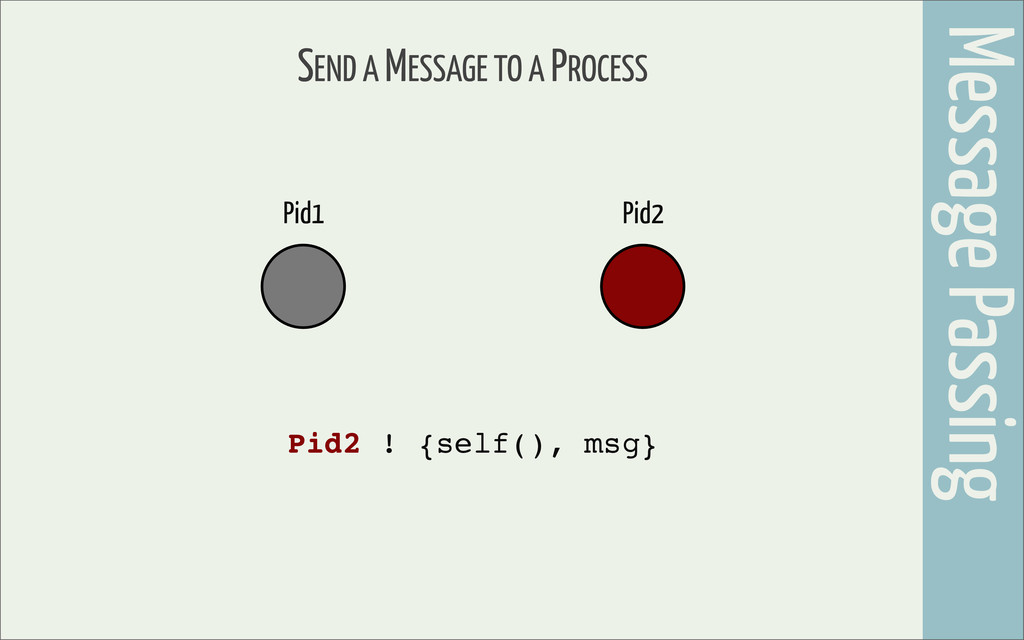 SEND A MESSAGE TO A PROCESS Pid2 Pid1 Pid2 ! {s...