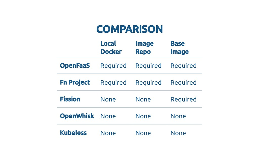 COMPARISON COMPARISON Local Local Docker Docker...
