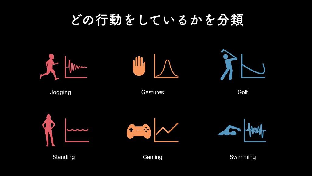 ͲͷߦಈΛ͍ͯ͠Δ͔Λྨ Jogging Standing Gestures Gaming ...