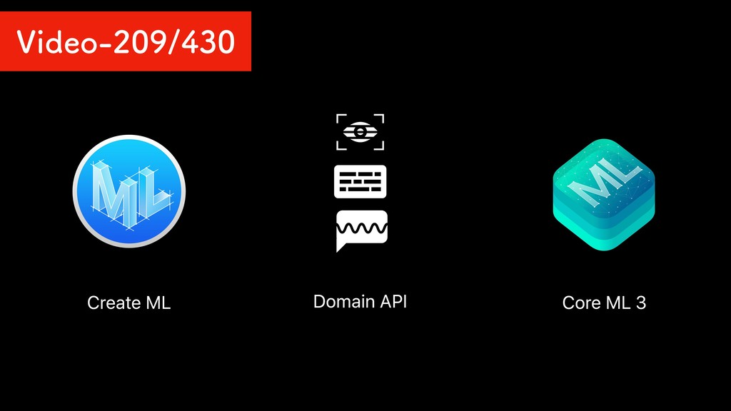 Summary Create ML Domain API Core ML 3 7JEFP...