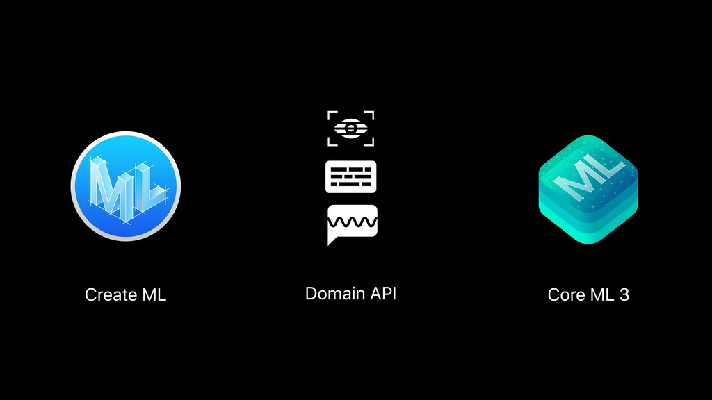 Summary Create ML Domain API Core ML 3