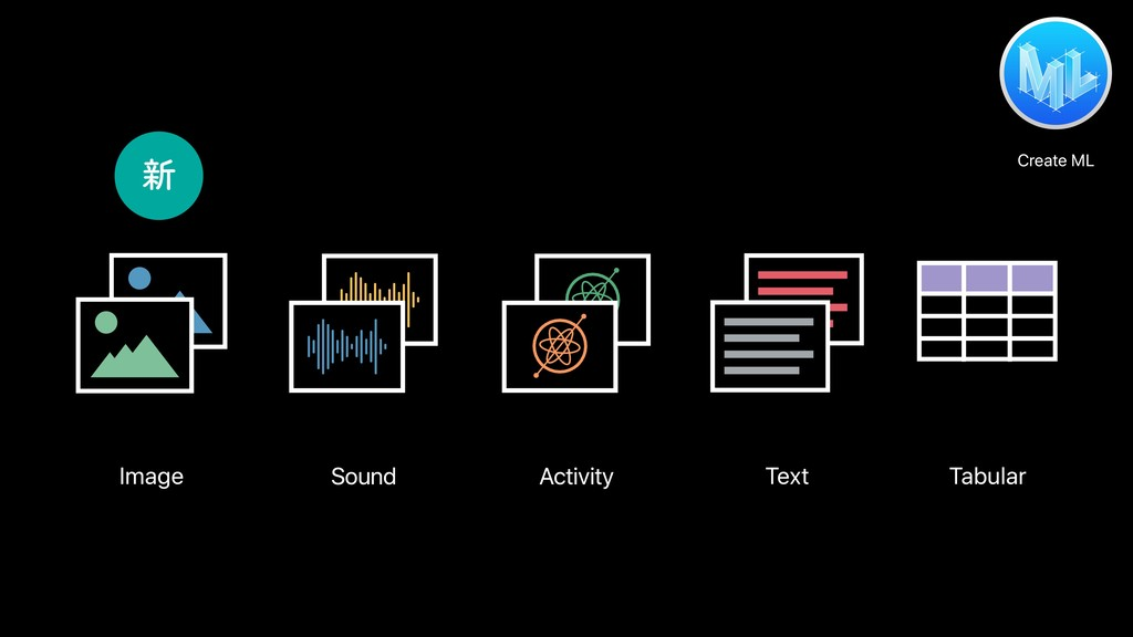 Sound Activity Tabular Image Text Create ML ৽