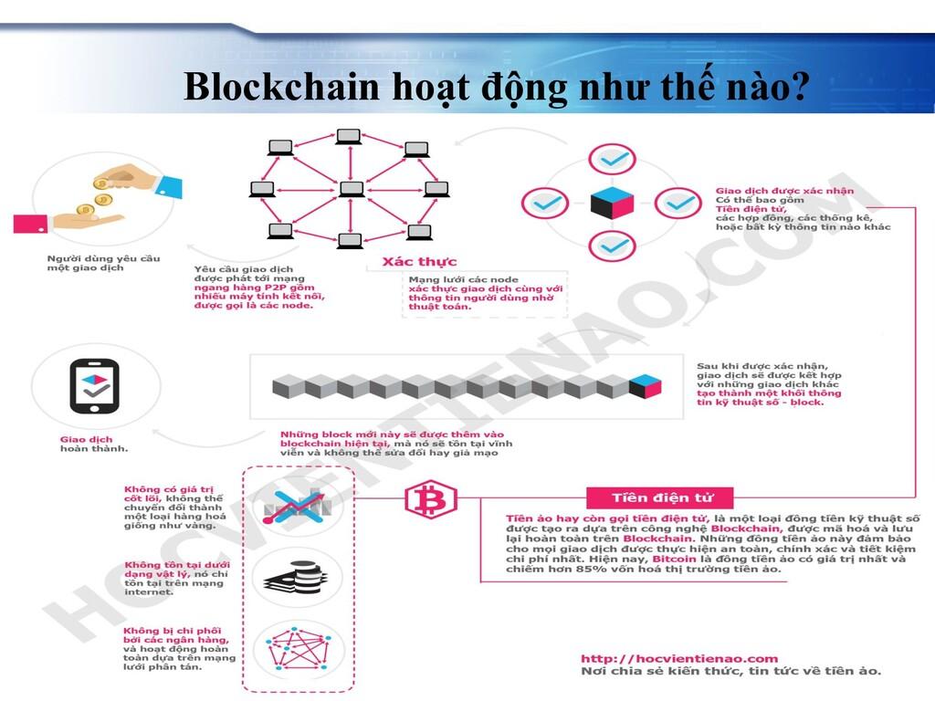 Blockchain hoạt động như thế nào?