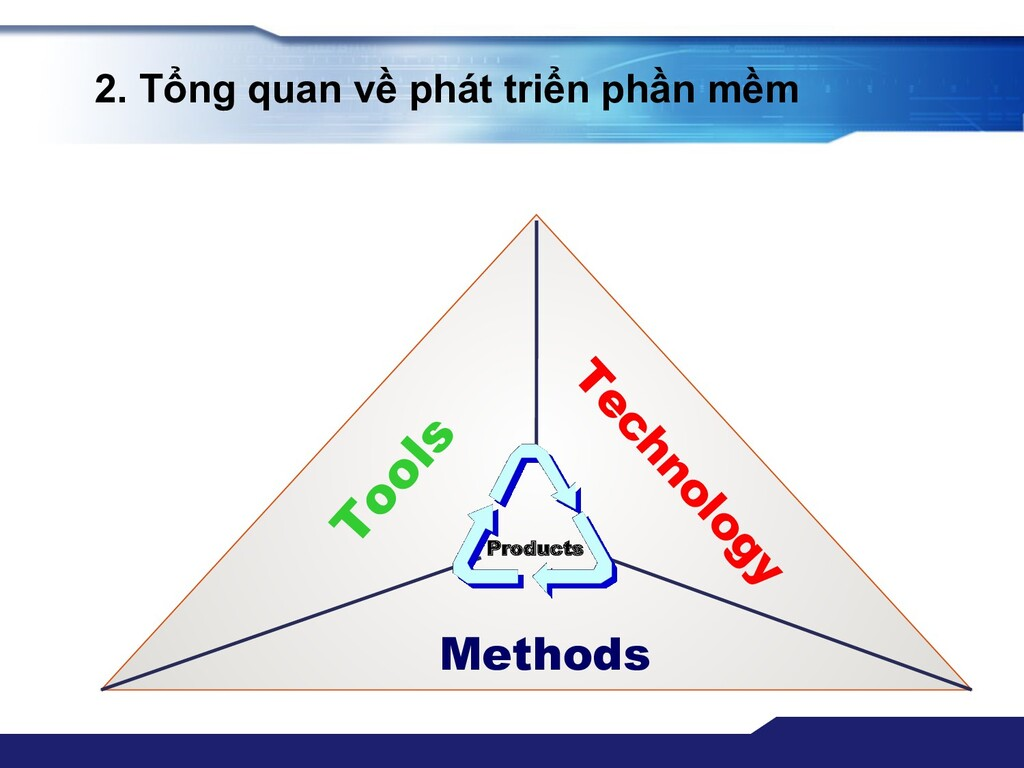 2. Tổng quan về phát triển phần mềm Methods Too...