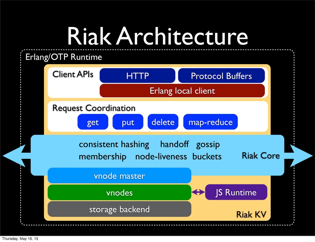 Erlang/OTP Runtime Riak KV Riak Architecture Cl...
