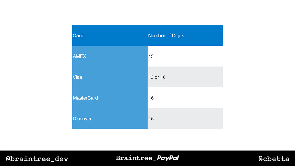 @cbetta @braintree_dev Card! Number of Digits! ...
