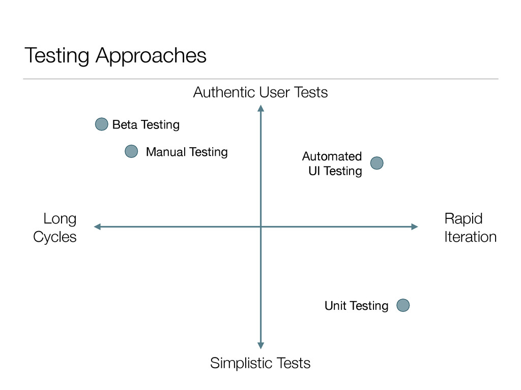 Testing Approaches Authentic User Tests Simplis...