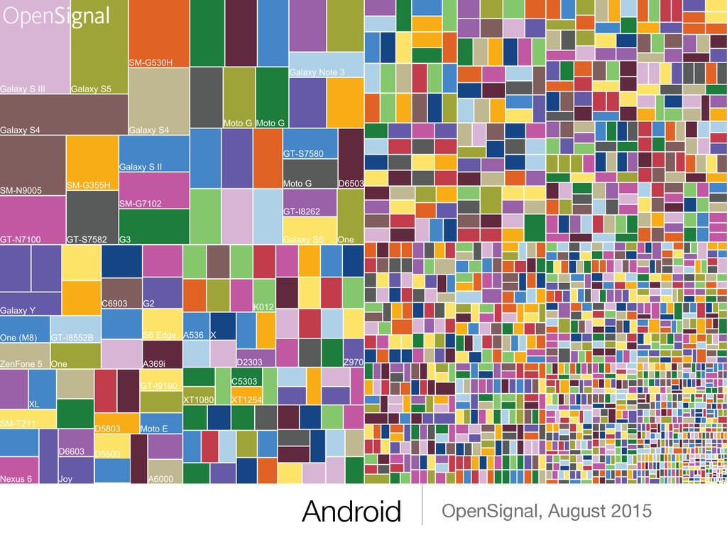 Android OpenSignal, August 2015