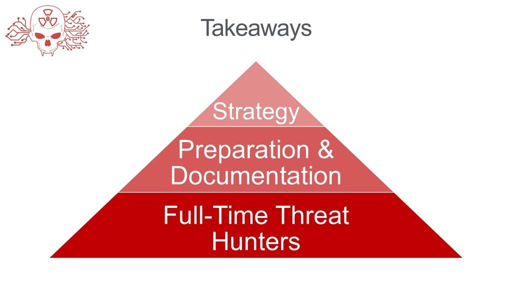 Takeaways Strategy Preparation & Documentation ...