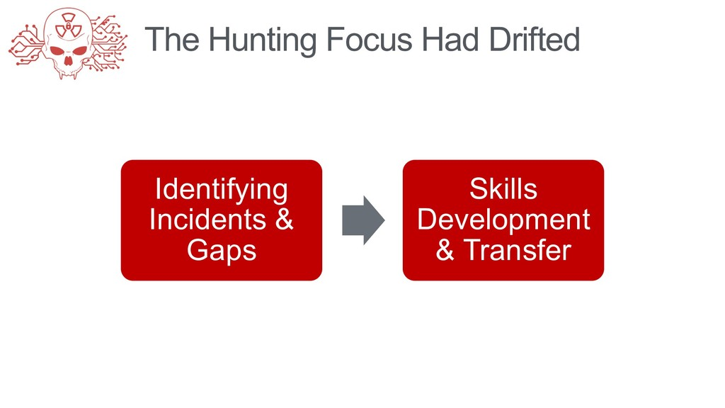 The Hunting Focus Had Drifted Identifying Incid...