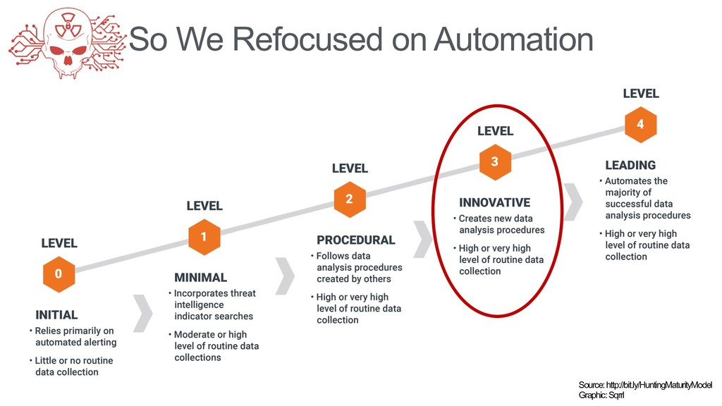 So We Refocused on Automation Source: http://bi...