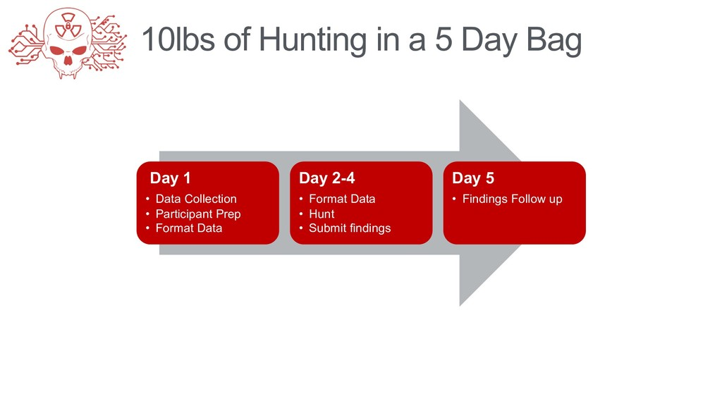 10lbs of Hunting in a 5 Day Bag Day 1 • Data Co...